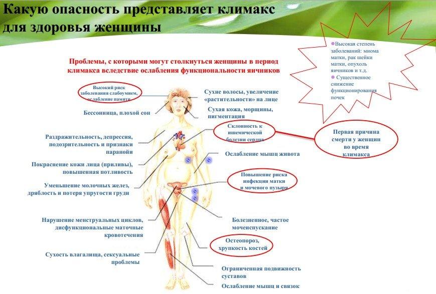 Симптомы и признаки раннего климакса